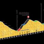 Tour de France 2016 à Mandailles Saint-Julien – Mercredi 6 juillet 2016